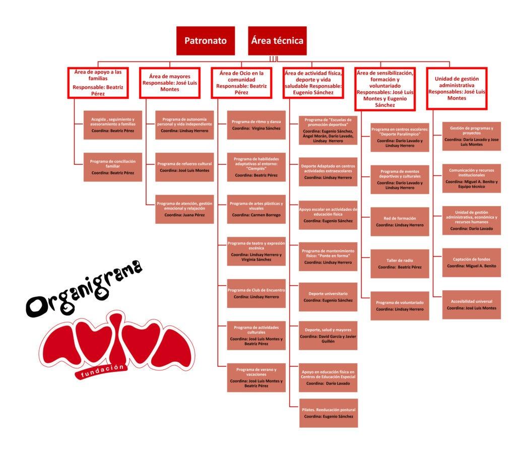 Organigrama Fundación AVIVA